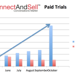 ConnectAndSell Vision & Leadership Lead to Record Paid Trials!