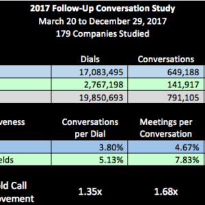 Relative Efficiency And Effectiveness Of Cold Vs. Follow-Up Calls